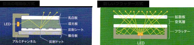 従来の電動板方式、新しいフラッター方式