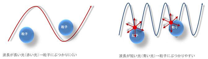 波長が長い光(赤い光)→粒子にぶつかりにくい例、波長が短い光(青い光)→粒子にぶつかりやすい例