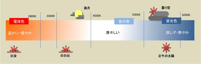 UniBriteで調光・調色機能を使ってシーンに合わせた明かりを演出