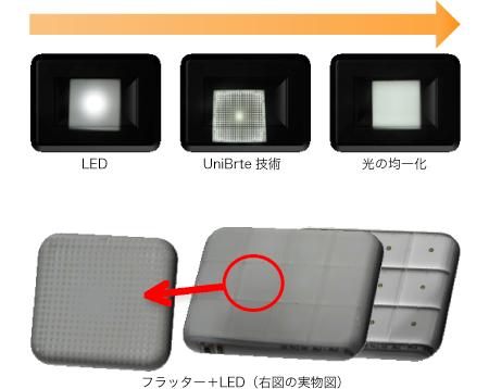 ユニブライトを使って光の均一化を図ることができます
