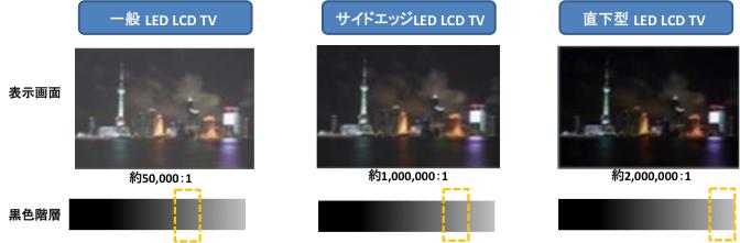 一般 LED LCD TV 、サイドエッジLED LCD TV 、直下型LED LCD TV